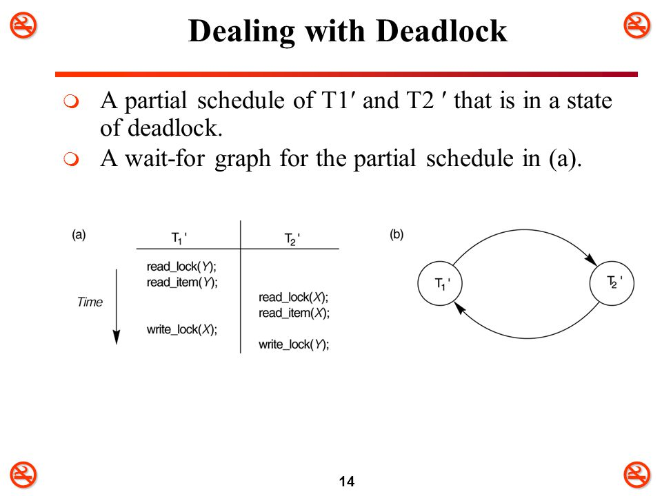 14 Dealing with Deadlock  A partial schedule of T1 and T2 that is in a state of deadlock.  A wait-for graph for the partial schedule in (a).