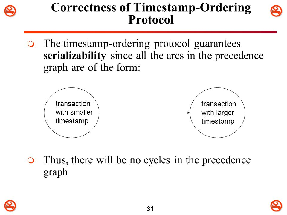 31 Correctness of Timestamp-Ordering Protocol  The timestamp-ordering protocol guarantees serializability since all the arcs in the precedence gr