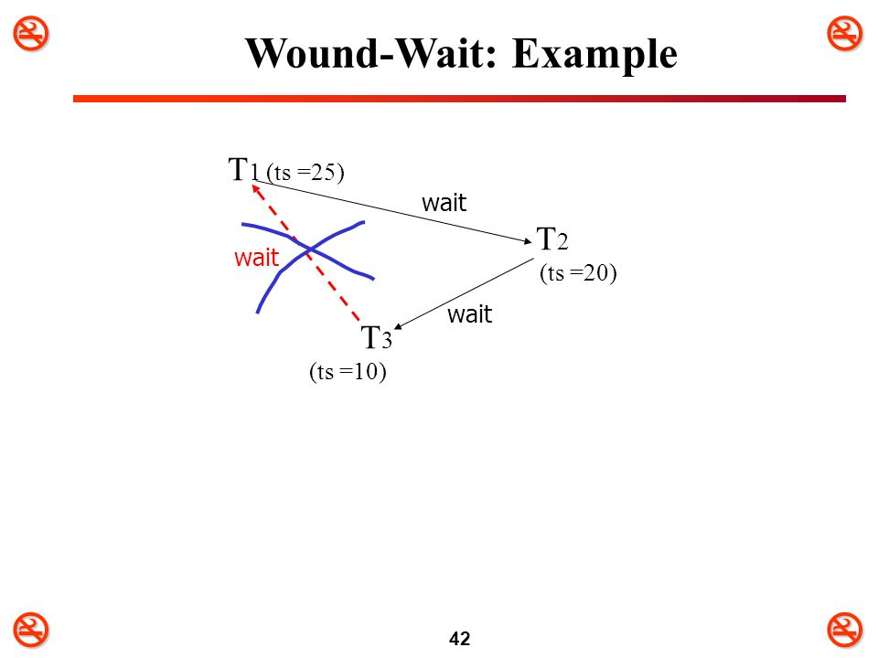 42 T 1 (ts =25) T 2 (ts =20) T 3 (ts =10) wait Wound-Wait: Example wait