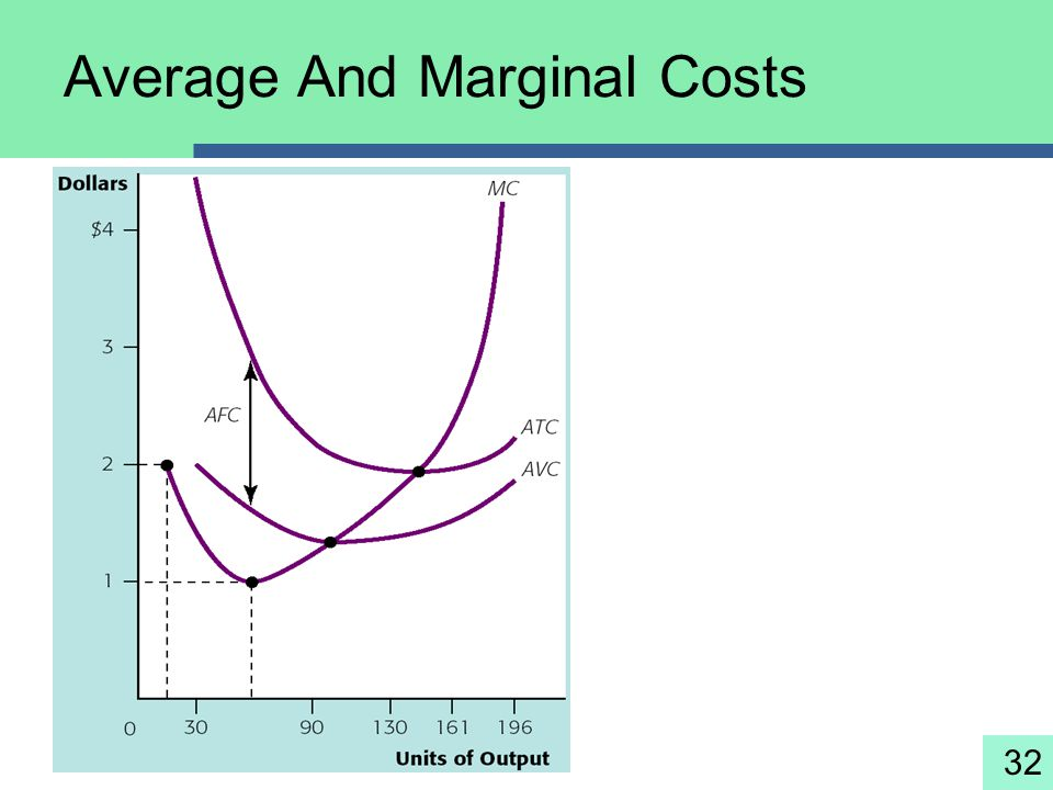 32 Average And Marginal Costs