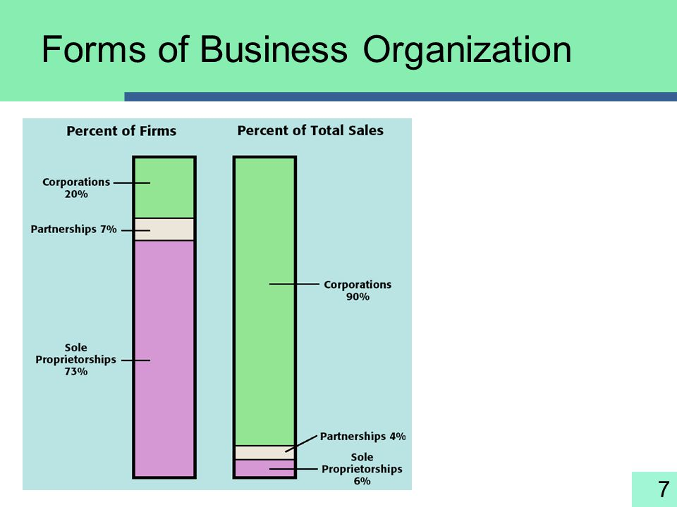 7 Forms of Business Organization