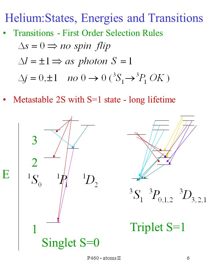 P460 - atoms II6 Helium:States, Energies and Transitions Transitions - First Order Selection Rules Metastable 2S with S=1 state - long lifetime E 321321 Singlet S=0 Triplet S=1