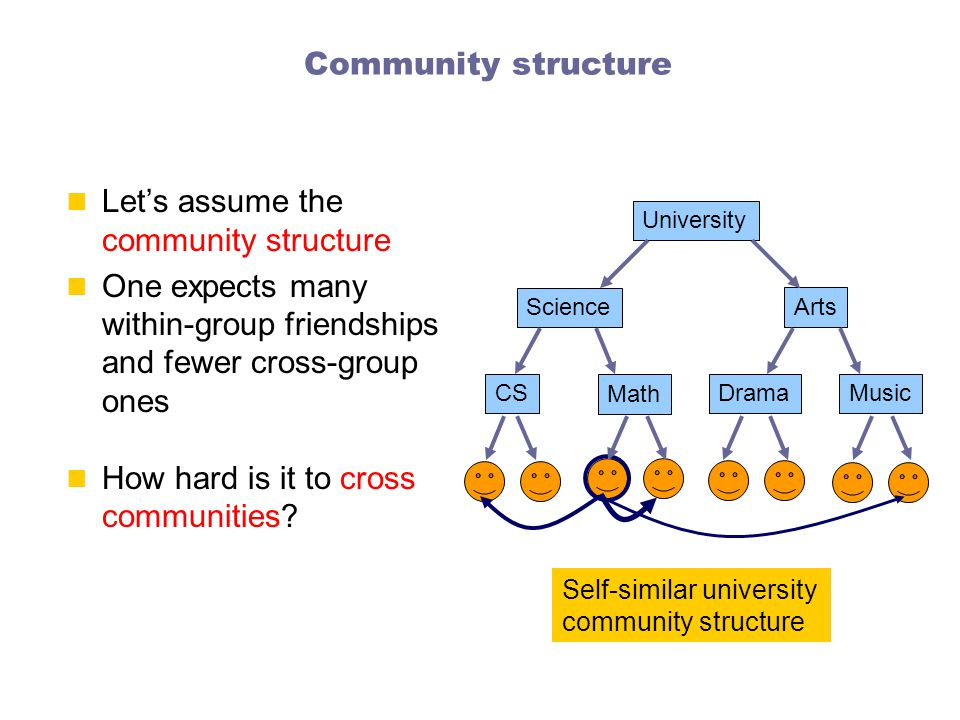 Community structure Let's assume the community structure One expects many within-group friendships and fewer cross-group ones How hard is it to cross communities.