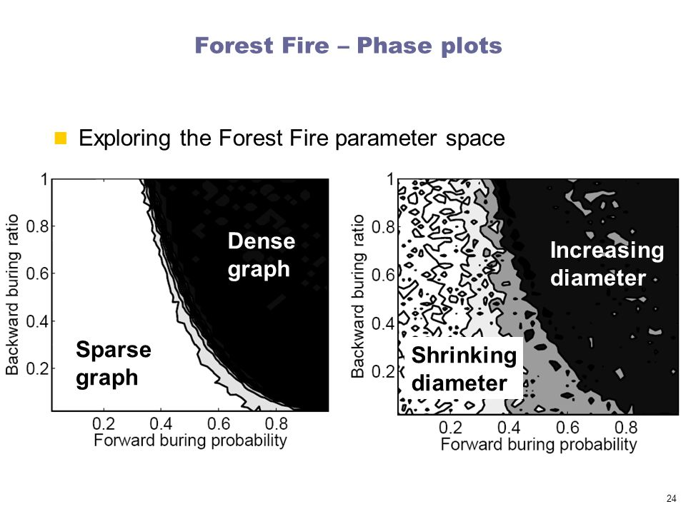 24 Forest Fire – Phase plots Exploring the Forest Fire parameter space Sparse graph Dense graph Increasing diameter Shrinking diameter