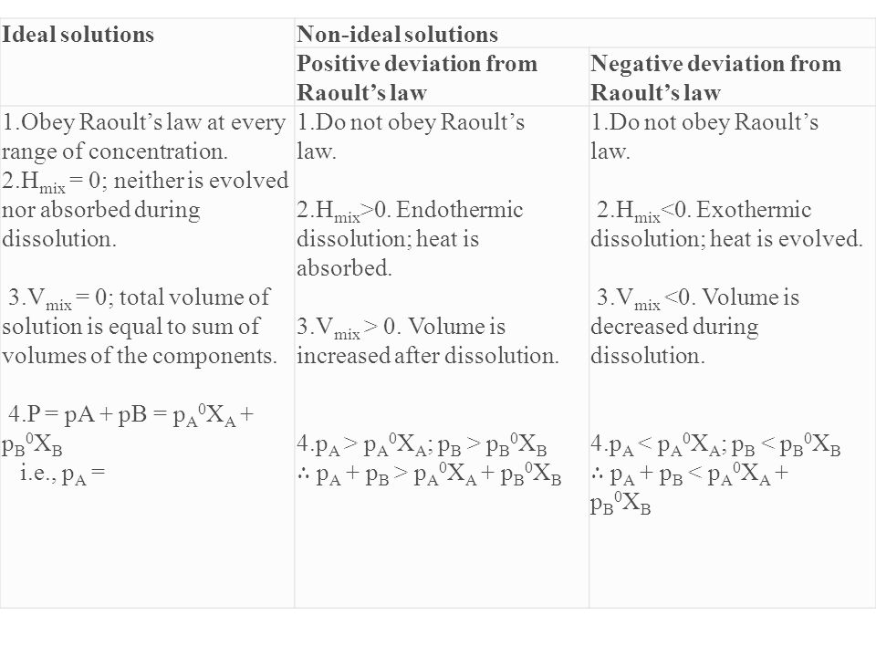 Ideal solutionsNon-ideal solutions Positive deviation from Raoult's law Negative deviation from Raoult's law 1.Obey Raoult's law at every range of con