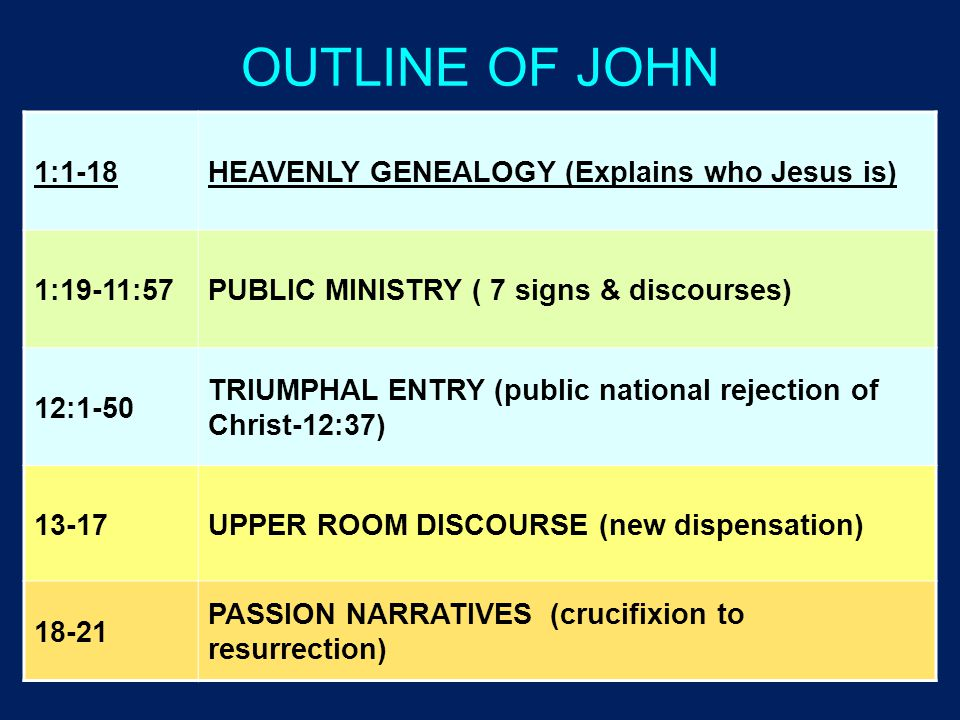OUTLINE OF JOHN 1:1-18HEAVENLY GENEALOGY (Explains who Jesus is) 1:19-11:57PUBLIC MINISTRY ( 7 signs & discourses) 12:1-50 TRIUMPHAL ENTRY (public national rejection of Christ-12:37) 13-17UPPER ROOM DISCOURSE (new dispensation) 18-21 PASSION NARRATIVES (crucifixion to resurrection)