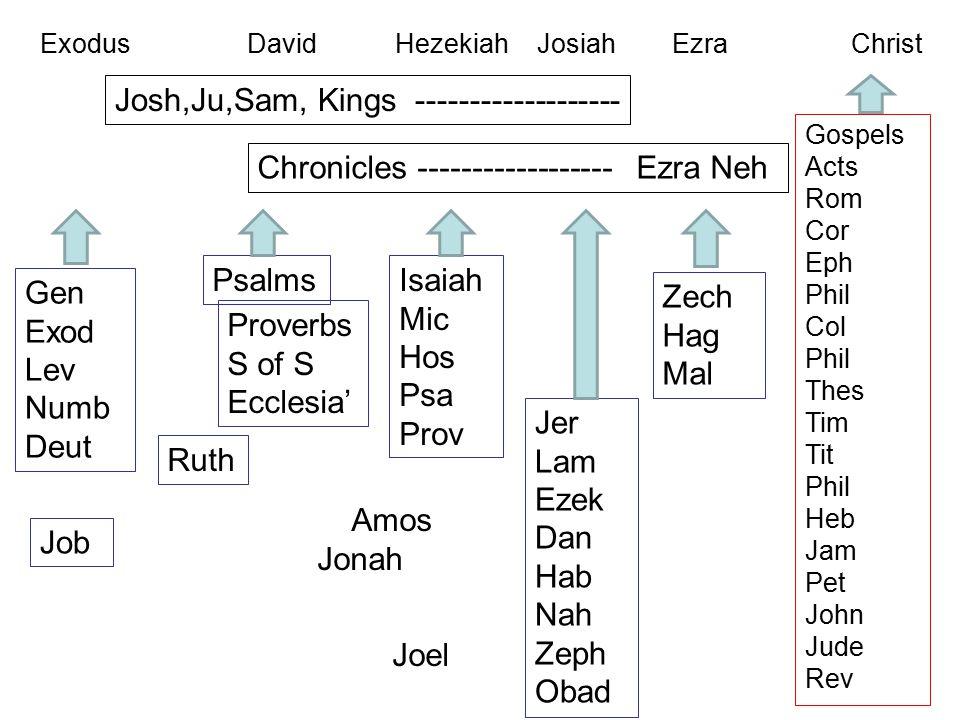 Exodus David Hezekiah Josiah Ezra Christ Gen Exod Lev Numb Deut Ruth Josh,Ju,Sam, Kings ------------------- Chronicles ------------------ Ezra Neh Zech Hag Mal Gospels Acts Rom Cor Eph Phil Col Phil Thes Tim Tit Phil Heb Jam Pet John Jude Rev Psalms Proverbs S of S Ecclesia' Isaiah Mic Hos Psa Prov Jer Lam Ezek Dan Hab Nah Zeph Obad Amos Jonah Joel Job