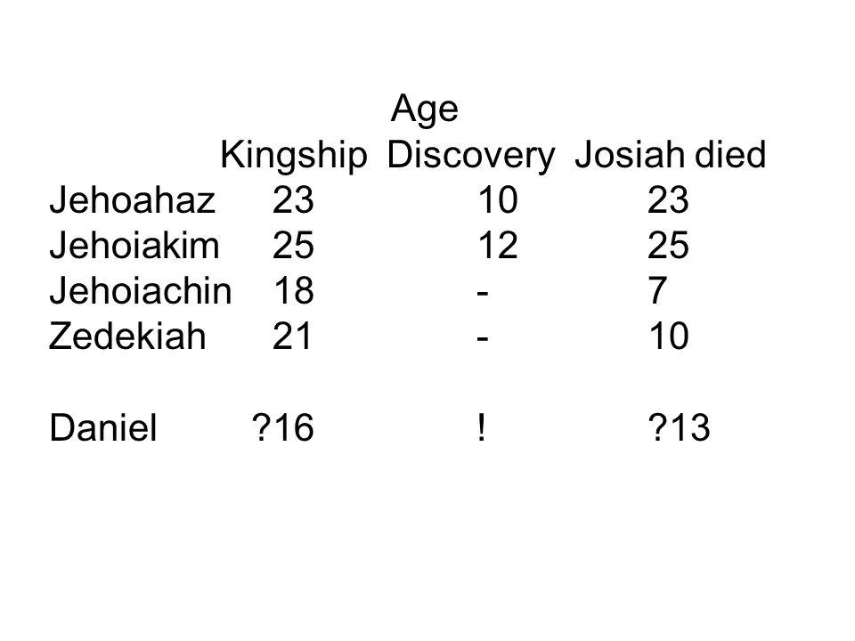 Age Kingship Discovery Josiah died Jehoahaz 231023 Jehoiakim 251225 Jehoiachin 18-7 Zedekiah 21-10 Daniel 16! 13