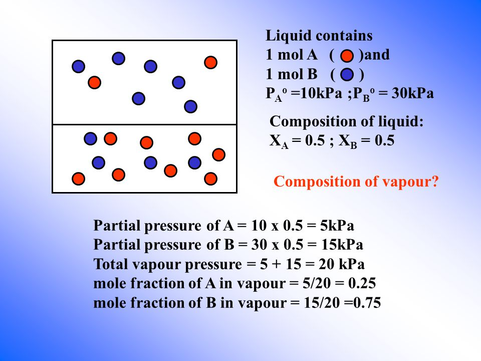 Composition of liquid: X A = 0.5 ; X B = 0.5 Liquid contains 1 mol A ( )and 1 mol B ( ) P A o =10kPa ;P B o = 30kPa Composition of vapour.