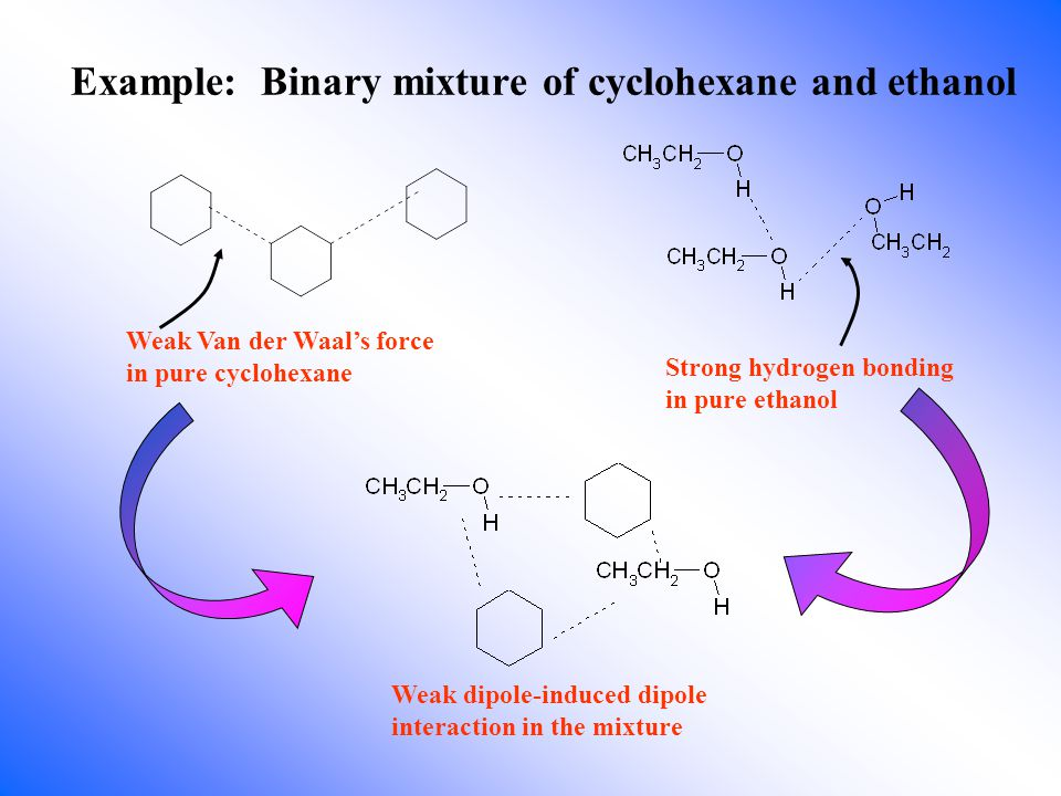 Example: Binary mixture of cyclohexane and ethanol Weak Van der Waal's force in pure cyclohexane Strong hydrogen bonding in pure ethanol Weak dipole-induced dipole interaction in the mixture