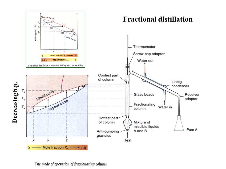 Decreasing b.p. Fractional distillation