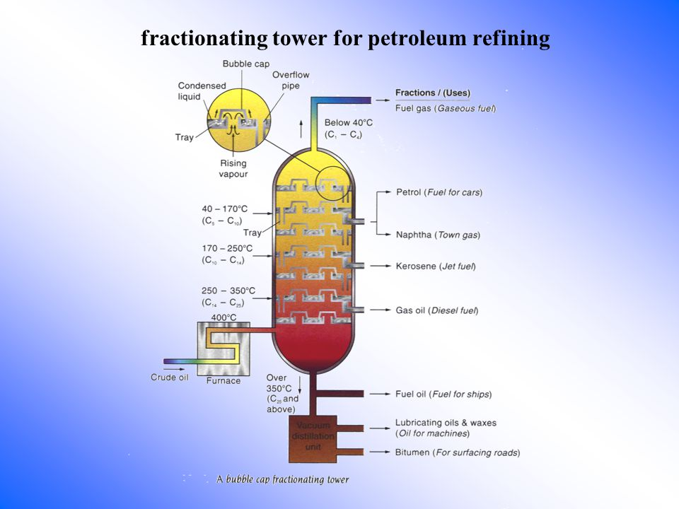 fractionating tower for petroleum refining
