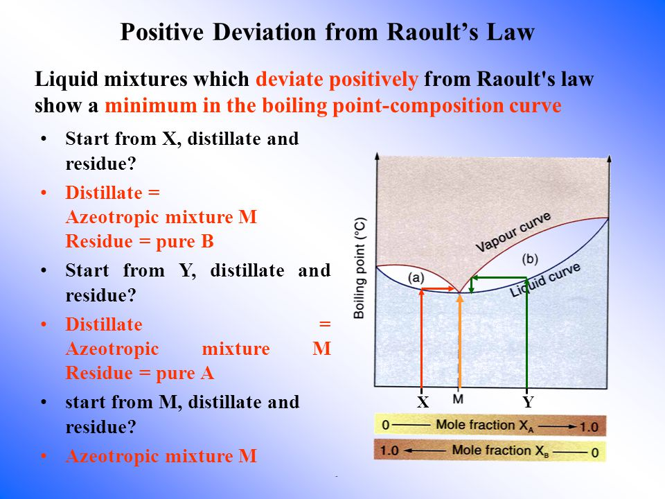 Positive Deviation from Raoult's Law Liquid mixtures which deviate positively from Raoult s law show a minimum in the boiling point-composition curve Start from X, distillate and residue.