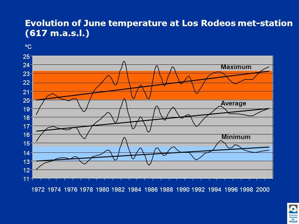 Evolution of December temperature at Los Rodeos met-station (617 m.a.s.l.) 9 10 11 12 13 14 15 16 17 18 19 20 197219741976197819801982198419861988199019921994199619982000 ºC Maximum Average Minimum