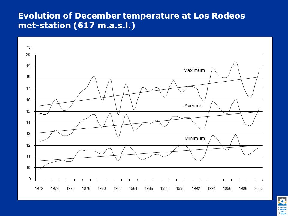 Evolution of December temperature at Los Rodeos met-station (617 m.a.s.l.) 9 10 11 12 13 14 15 16 17 18 19 20 1972197419761978198019821984198619881990