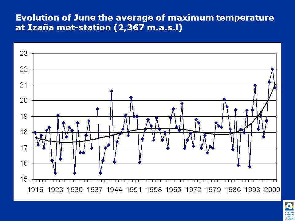 Evolution of June the average of maximum temperature at Izaña met-station (2,367 m.a.s.l)