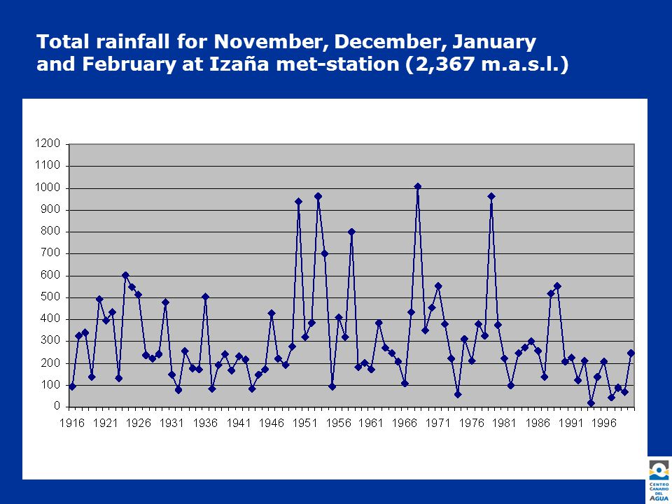 Total rainfall for November, December, January and February at Izaña met-station (2,367 m.a.s.l.)
