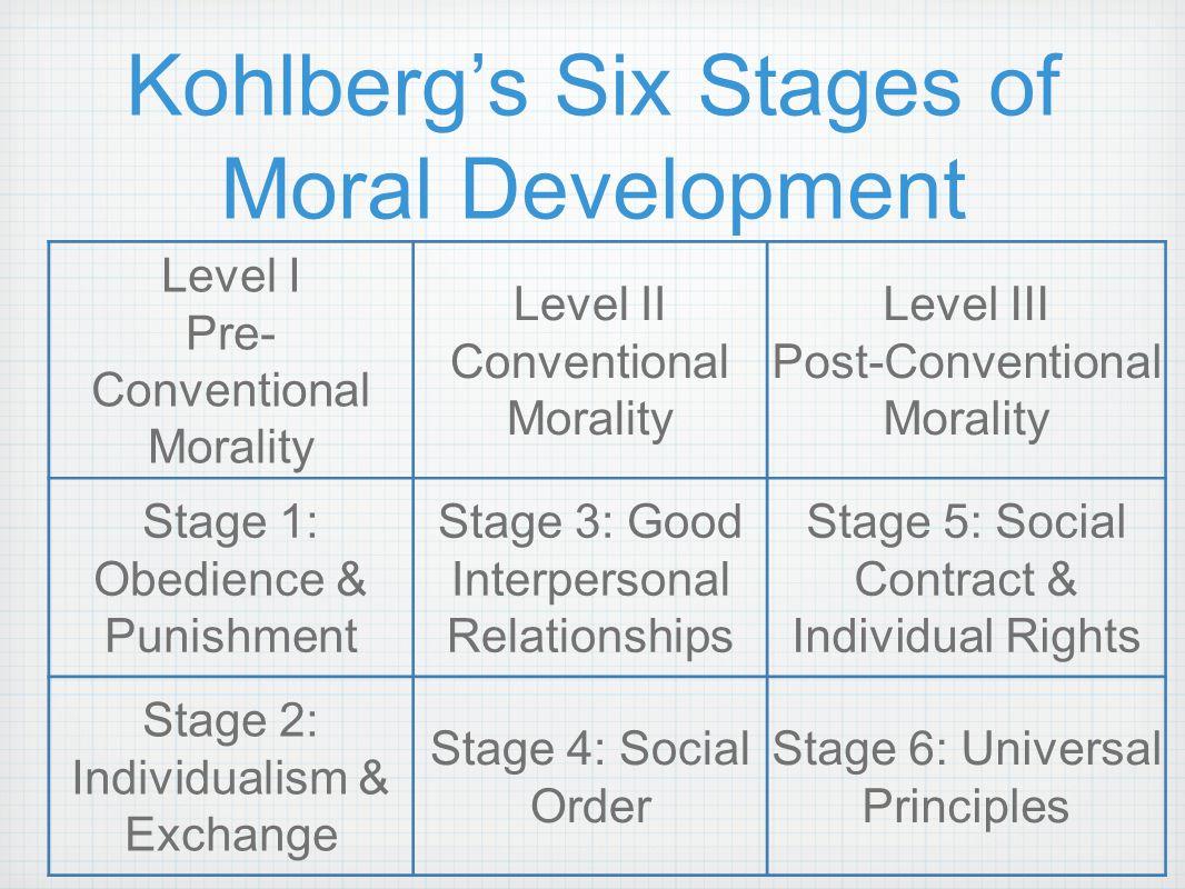 Kohlberg Theory 36684 | MICROSEC