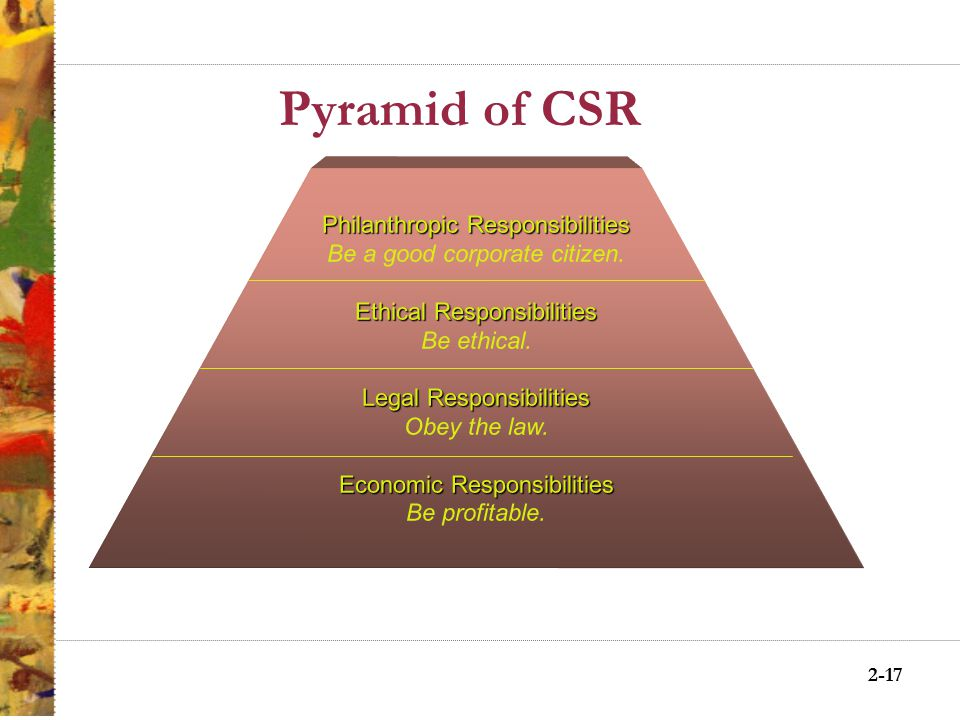 Corporate Social Responsibility (CSR) Carroll's Four Part Definition Understanding the Four Components ResponsibilitySocietal Expectation Examples EconomicRequiredBe profitable.