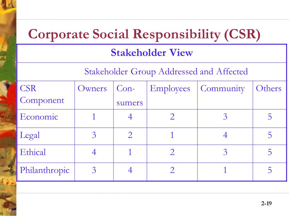 2-18 Corporate Social Responsibility (CSR) CSR in Equation Form Is the Sum of: Economic Responsibilities (Make a profit) Legal Responsibilities (Obey the law) Ethical Responsibilities (Be ethical) Philanthropic Responsibilities (Good corporate citizen) CSR