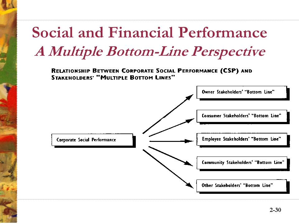 2-29 Social—and Financial—Performance Good Corporate Social Performance Perspective 1: CSP Drives the Relationship Good Corporate Financial Performance Good Corporate Reputation Good Corporate Financial Performance Perspective 2: CFP Drives the Relationship Good Corporate Social Performance Good Corporate Reputation Good Corporate Social Performance Perspective 3: Interactive Relationship Among CSP, CFP, and CR Good Corporate Financial Performance Good Corporate Reputation