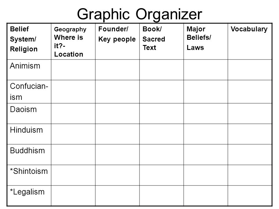 Graphic Organizer Belief System/ Religion Geography Where is it?- Location Founder/ Key people Book/ Sacred Text Major Beliefs/ Laws Vocabulary Animis