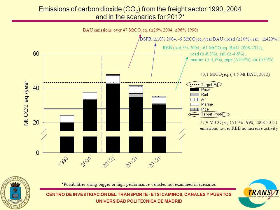 CENTRO DE INVESTIGACIÓN DEL TRANSPORTE - ETSI CAMINOS, CANALES Y PUERTOS UNIVERSIDAD POLITÉCNICA DE MADRID Emissions of carbon dioxide (CO 2 ) from the freight sector 1990, 2004 and in the scenarios for 2012* BAU emissions over 47 MtCO 2 eq.