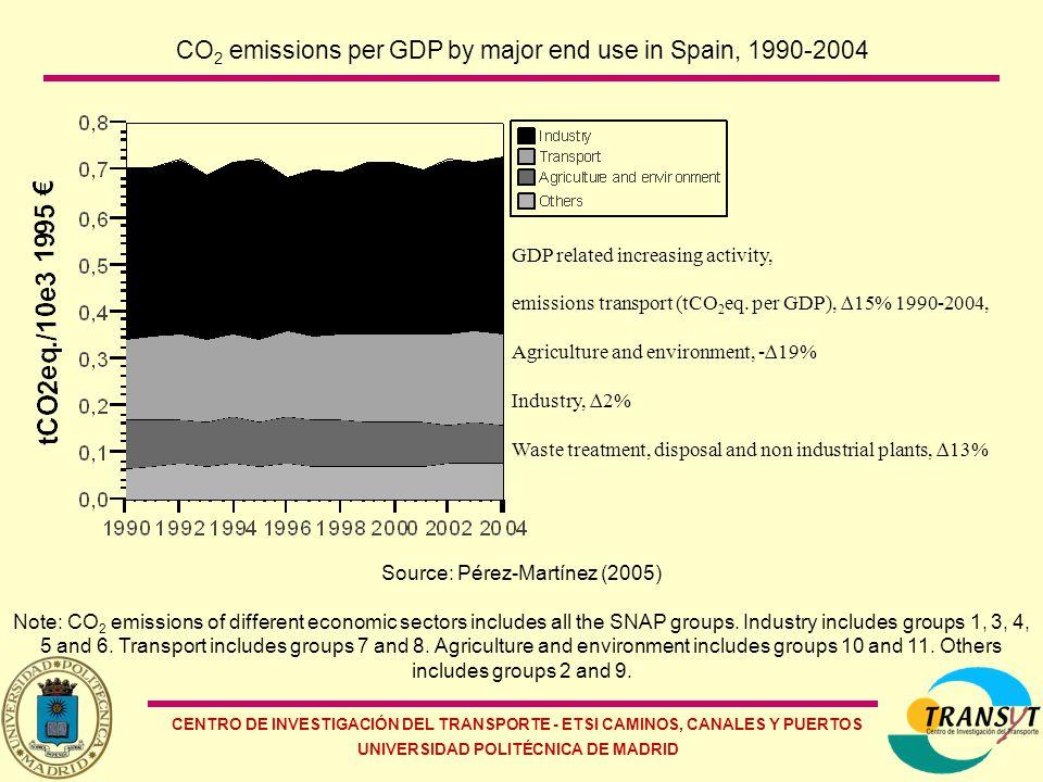 CENTRO DE INVESTIGACIÓN DEL TRANSPORTE - ETSI CAMINOS, CANALES Y PUERTOS UNIVERSIDAD POLITÉCNICA DE MADRID CO 2 emissions per GDP by major end use in Spain, 1990-2004 Source: Pérez-Martínez (2005) Note: CO 2 emissions of different economic sectors includes all the SNAP groups.