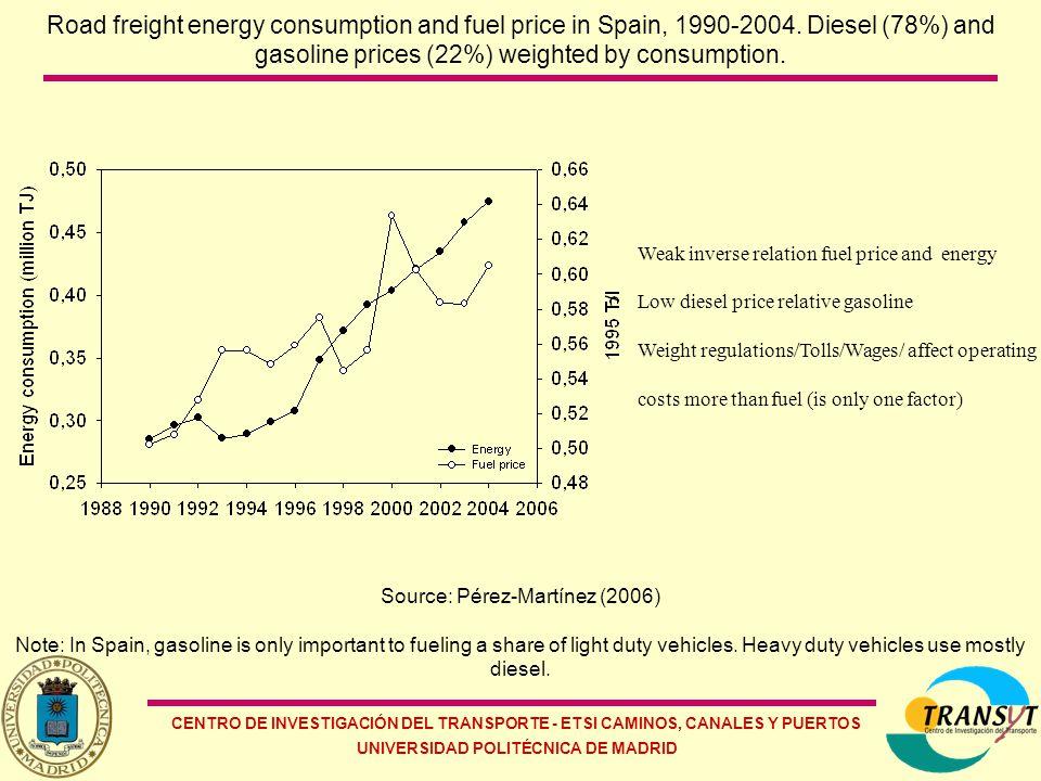 CENTRO DE INVESTIGACIÓN DEL TRANSPORTE - ETSI CAMINOS, CANALES Y PUERTOS UNIVERSIDAD POLITÉCNICA DE MADRID Road freight energy consumption and fuel price in Spain, 1990-2004.