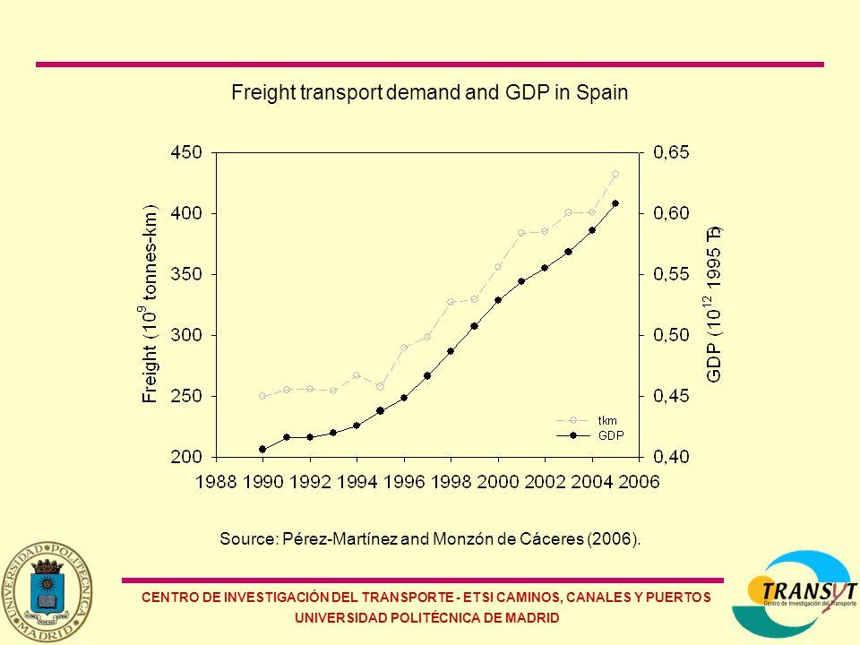 CENTRO DE INVESTIGACIÓN DEL TRANSPORTE - ETSI CAMINOS, CANALES Y PUERTOS UNIVERSIDAD POLITÉCNICA DE MADRID Freight transport demand and GDP in Spain Source: Pérez-Martínez and Monzón de Cáceres (2006).