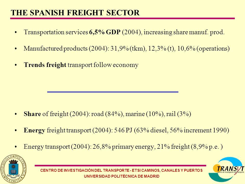 CENTRO DE INVESTIGACIÓN DEL TRANSPORTE - ETSI CAMINOS, CANALES Y PUERTOS UNIVERSIDAD POLITÉCNICA DE MADRID Transportation services 6,5% GDP (2004), increasing share manuf.