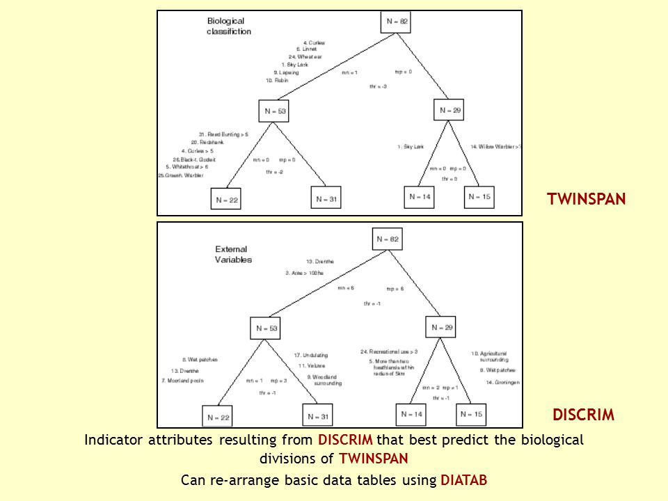 Indicator attributes resulting from DISCRIM that best predict the biological divisions of TWINSPAN Can re-arrange basic data tables using DIATAB TWINS