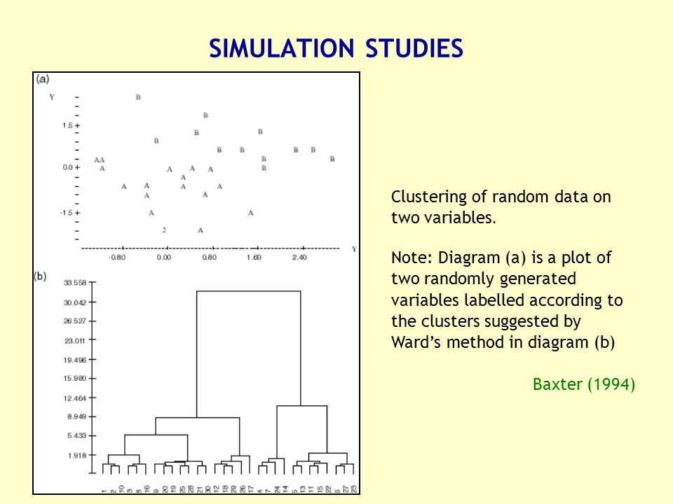 Clustering of random data on two variables. Note: Diagram (a) is a plot of two randomly generated variables labelled according to the clusters suggest