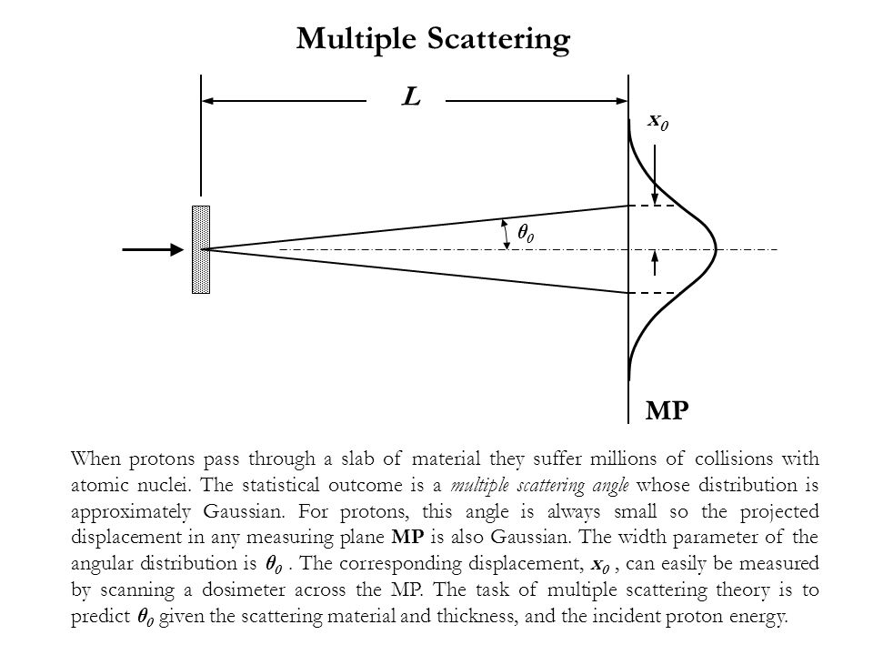 Summary The Molière theory of multiple scattering applies to compounds and mixtures, and target thicknesses up to ~97% of the mean range.