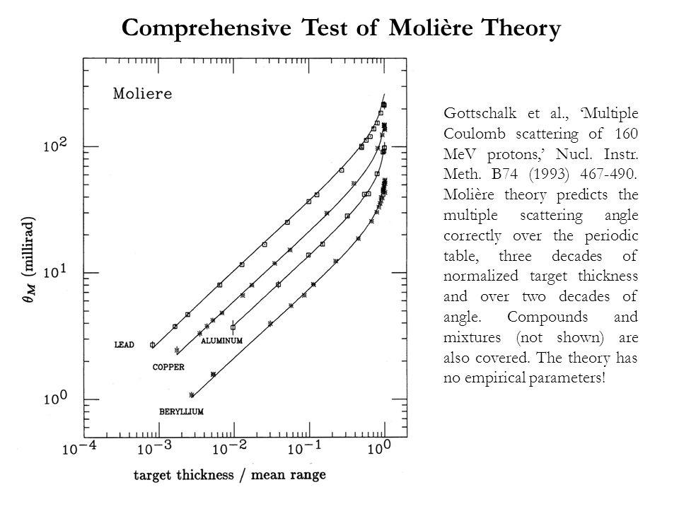 Generalized Highland (θ Highland ) Same data, Gaussian fit.