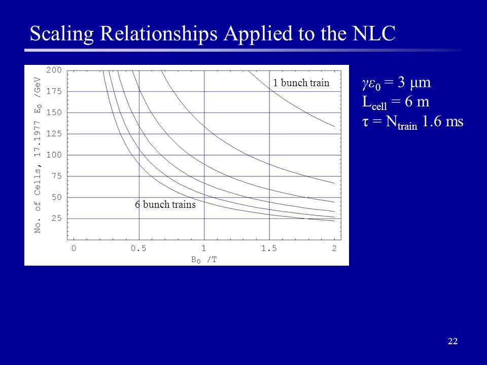 22 Scaling Relationships Applied to the NLC 1 bunch train 6 bunch trains γε 0 = 3 μm L cell = 6 m τ = N train 1.6 ms