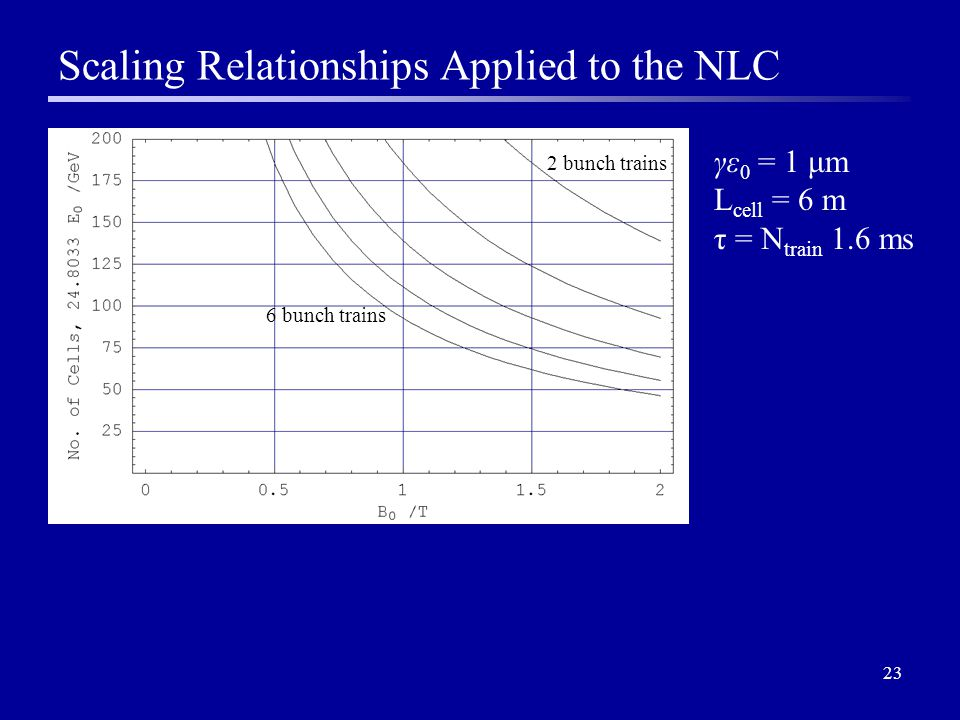 23 Scaling Relationships Applied to the NLC 2 bunch trains 6 bunch trains γε 0 = 1 μm L cell = 6 m τ = N train 1.6 ms