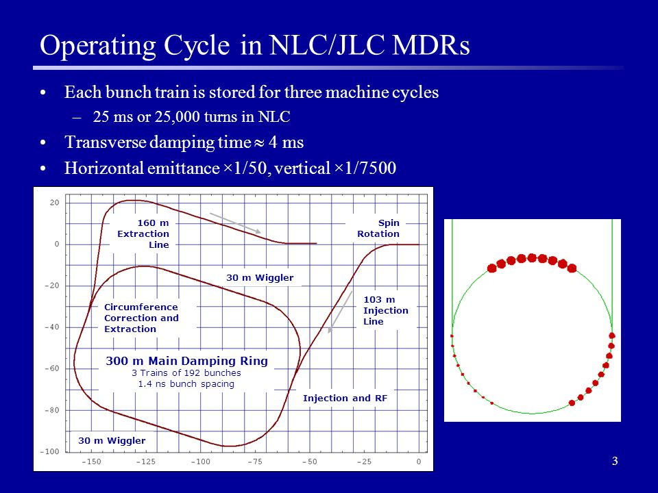 34 Transverse and Longitudinal Aperture Damping rings require a large dynamic aperture –Injected beam power ~ 50 kW average, and radiation load from any significant injection losses will destroy the ring –Nonlinear distortion of the phase space may lead to transient emittance growth from inability properly to match injected beam to the ring –For NLC Main Damping Rings, the target dynamic aperture is 15 times the injected rms beam size We also need a large momentum acceptance –Injected beam has a large energy spread –Particles may be lost from insufficient physical aperture in dispersive regions, or through poor off-momentum dynamics –Particles within a bunch can scatter off each other, leading to a significant change in energy deviation (Touschek Effect) It is important to perform tracking studies with full dynamic model and physical apertures