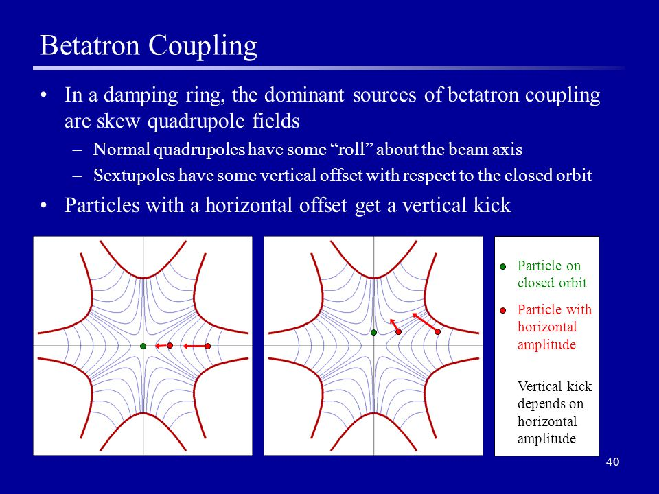 40 Betatron Coupling In a damping ring, the dominant sources of betatron coupling are skew quadrupole fields –Normal quadrupoles have some roll about the beam axis –Sextupoles have some vertical offset with respect to the closed orbit Particles with a horizontal offset get a vertical kick Particle on closed orbit Particle with horizontal amplitude Vertical kick depends on horizontal amplitude