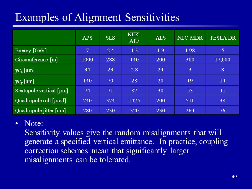 49 Examples of Alignment Sensitivities Note: Sensitivity values give the random misalignments that will generate a specified vertical emittance.
