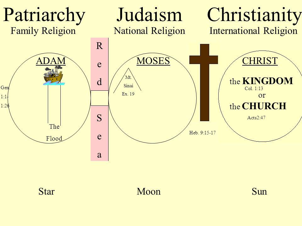 PatriarchyJudaismChristianity International ReligionNational ReligionFamily Religion RedSeaRedSea Gen. 1:1- 1:26 Heb. 9:15-17 The Flood ADAMMOSESCHRIS