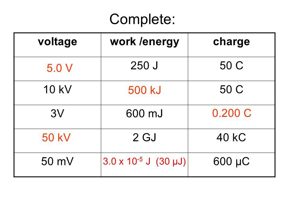 Answers: voltagework /energycharge 250 J50 C 10 kV50 C 3V600 mJ 2 GJ40 kC 50 mV600 μC Complete: 5.0 V 500 kJ 0.200 C 50 kV 3.0 x 10 -5 J (30 μJ)
