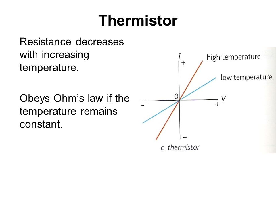 Thermistor Resistance decreases with increasing temperature.