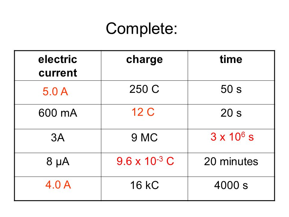Answers: electric current chargetime 5.0 A250 C50 s 600 mA12 C20 s 3A9 MC3 x 10 6 s 8 μA9.6 x 10 -3 C20 minutes 4.0 A16 kC4000 s Complete: 5.0 A 12 C 9.6 x 10 -3 C 4.0 A 3 x 10 6 s
