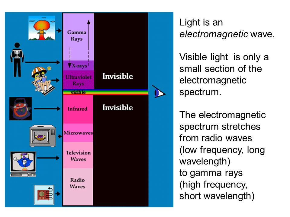 Light is an electromagnetic wave. Visible light is only a small section of the electromagnetic spectrum. The electromagnetic spectrum stretches from r