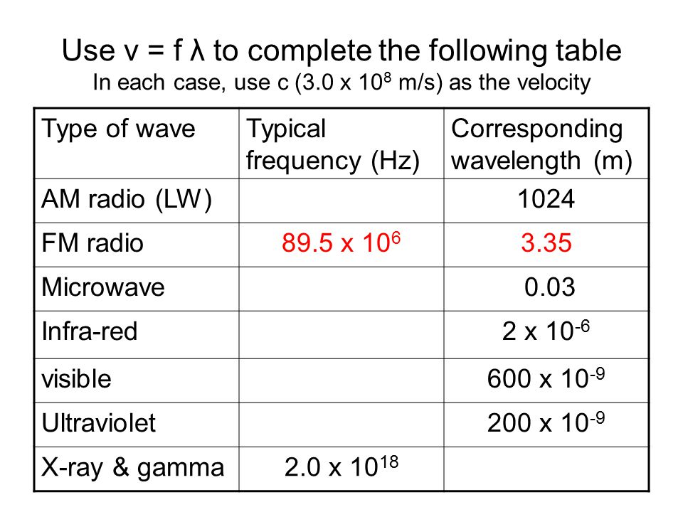 Use v = f λ to complete the following table In each case, use c (3.0 x 10 8 m/s) as the velocity Type of waveTypical frequency (Hz) Corresponding wavelength (m) AM radio (LW)1024 FM radio89.5 x Microwave 0.03 Infra-red2 x visible600 x Ultraviolet200 x X-ray & gamma2.0 x 10 18