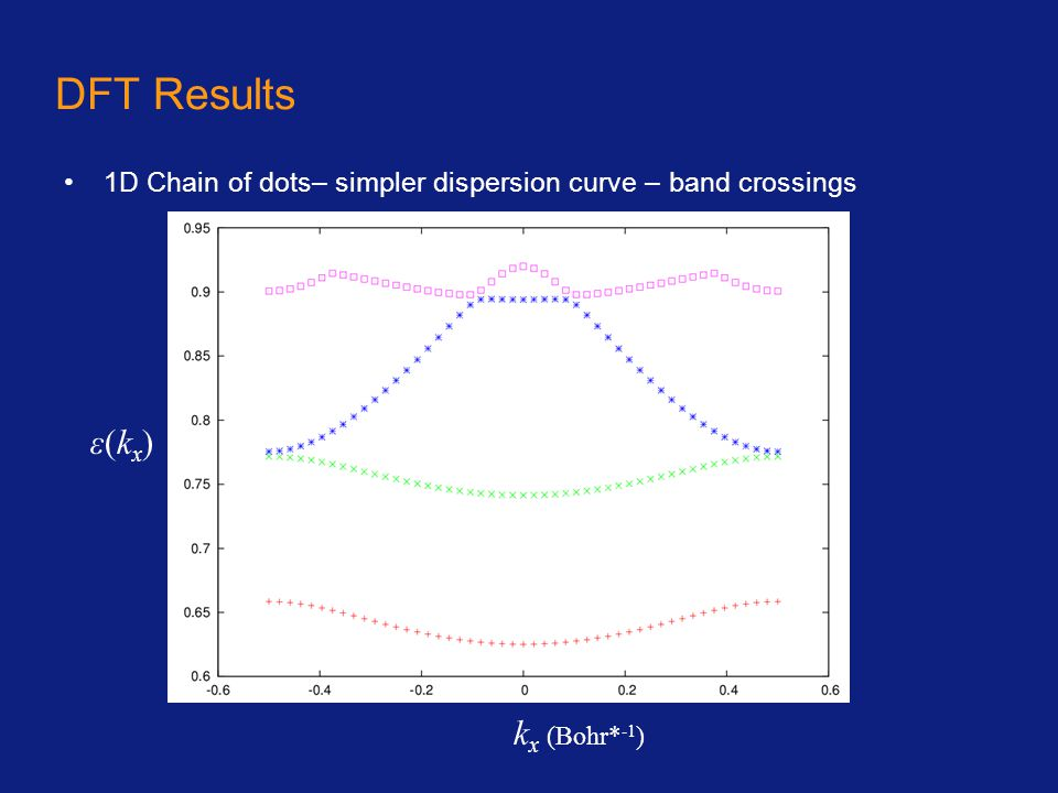 DFT Results 1D Chain of dots– simpler dispersion curve – band crossings k x (Bohr* -1 ) ε(kx)ε(kx)