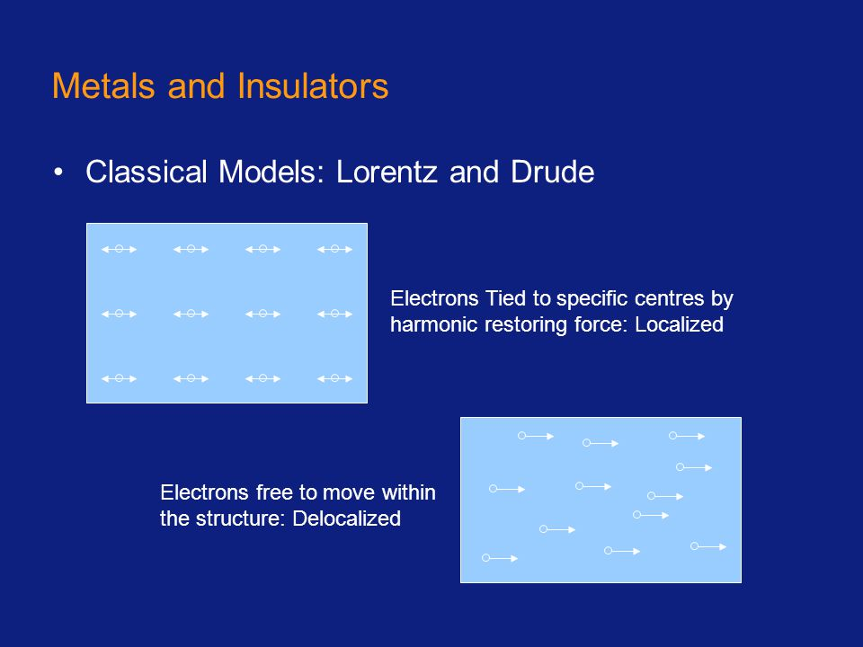 Bloch Functions Introduce periodic boundary conditions on supercell of size L=Ma Solutions of Schrödinger Equation for independent particles are then Bloch Wavefunctions … Always delocalized Localized/Delocalized distinction between metals and insulators apparently lost?