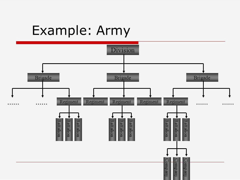 Example: Army Division Brigade …… Regiment …… Regiment …… Battalion Company