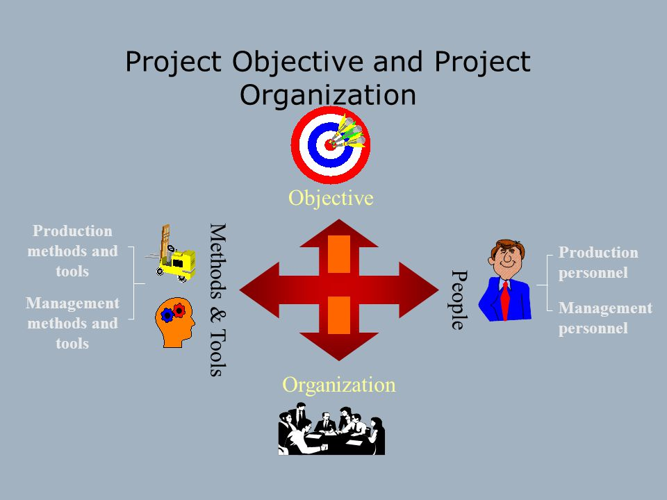 Project Objective and Project Organization Objective Organization Production methods and tools Management methods and tools Production personnel Manag